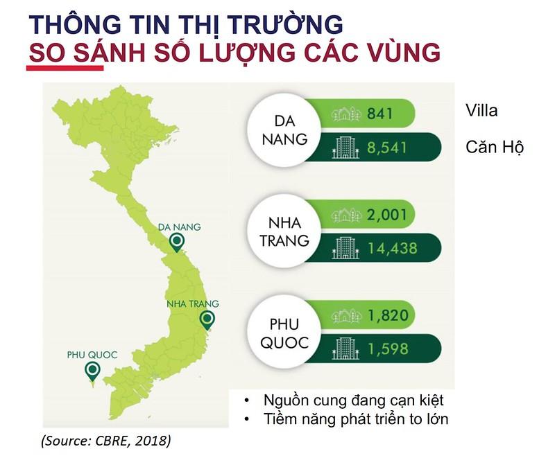 Thông tin thị trường so sánh số lượng căn hộ và biệt thự nghỉ dưỡng các vùng.