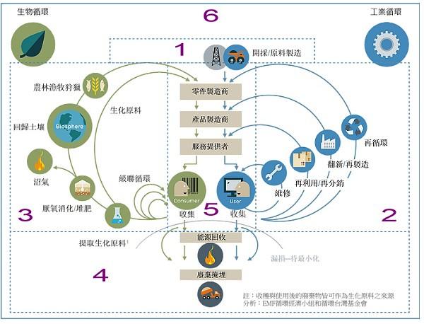 循環經濟蝴蝶圖(圖片來源:資源循環台灣基金會網站)