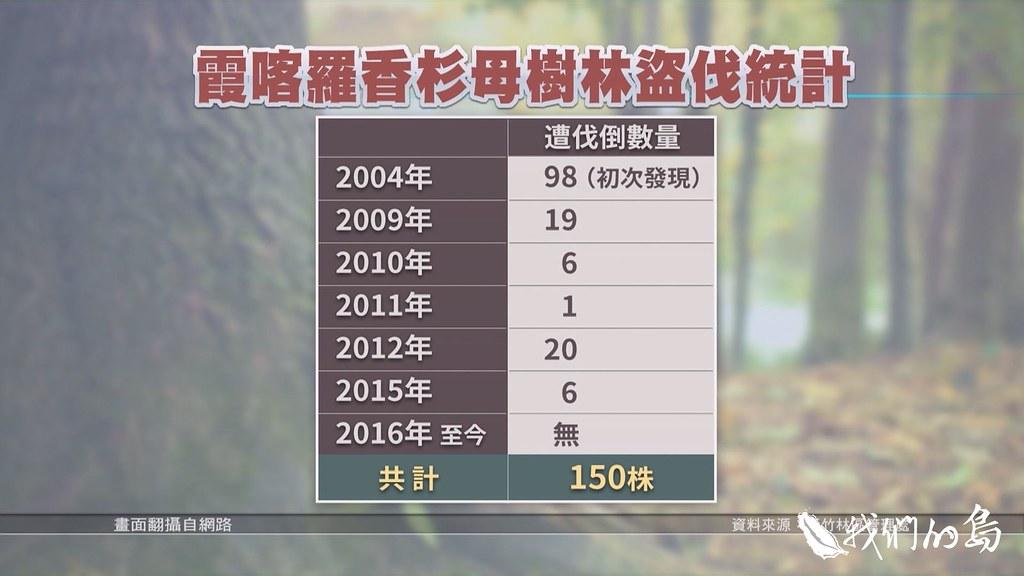 972-1-23 香杉母樹林盜伐統計