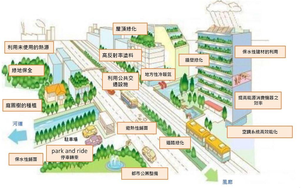 日本政府研擬的都市熱島效應對策,以及該如何因應的多種方法。