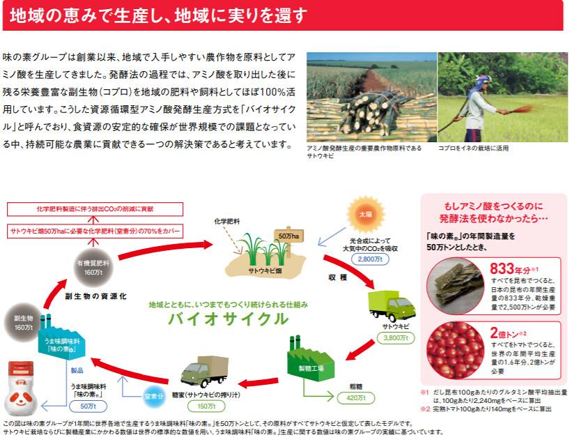 味精公司從農業原料中取得胺基酸後,剩下的副原料再做為農業肥料與飼料。資料來源:味之素永續報告書
