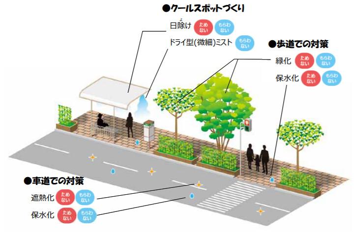 東京都自己推出「地方版」的夏日酷暑對策手冊。