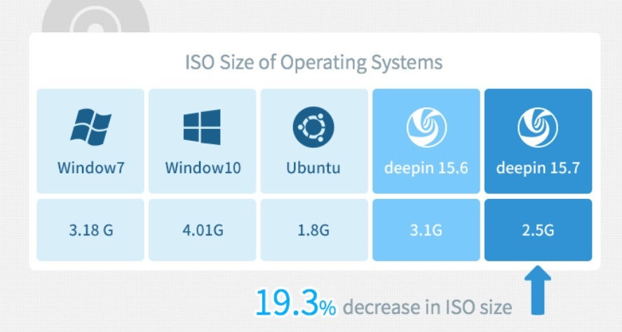 deepin-iso-size