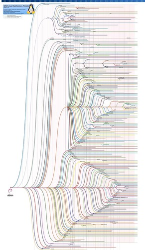 linux-history-graph