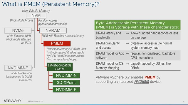 CTO2860BU & VIN2183BU: It is all about Persistent Memory
