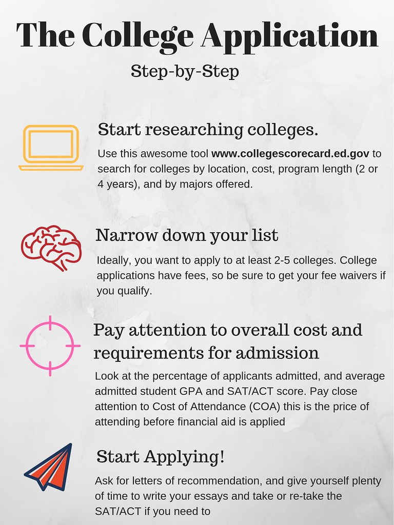 the college application ready to start applying to colleges but wondering how to get started  heres an infographic to help walk you through the whole college application  process