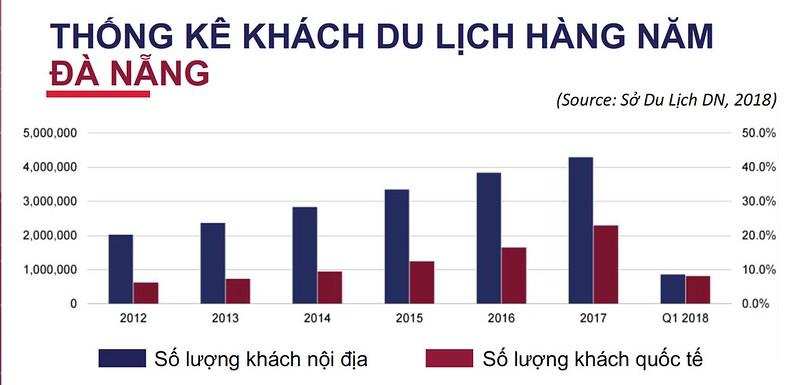 Thống kê khách du lịch hàng năm Đà Nẵng