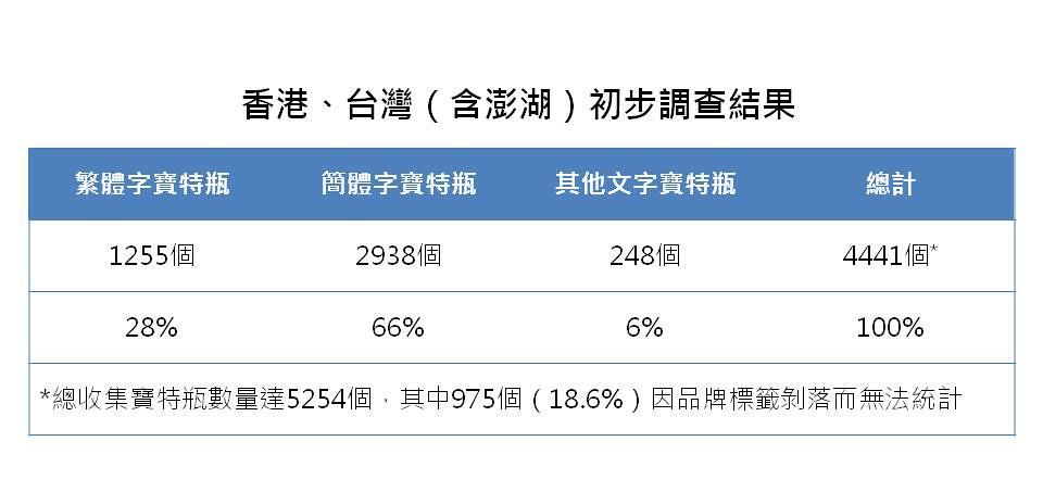 香港、台灣(含澎湖)初步調查結果