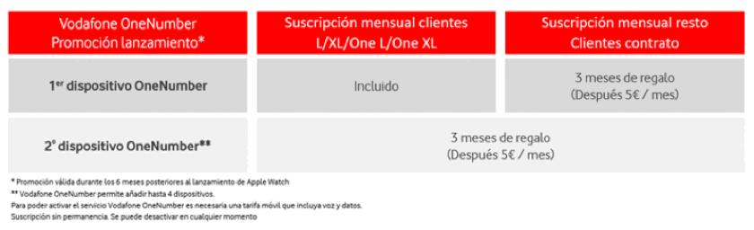 Vodafone-ONENUMBER-01