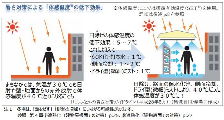 東京都自己推出「地方版」的夏日酷暑對策手冊。1