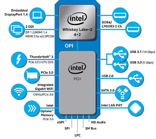 Intel-9thGen-U-series-diagram-copia
