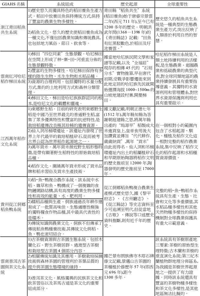 中國六處中國「全球重要農業文化遺產系統」的組成特徵、歷史起源與全球重要性價值 (閔慶文等人,2011:670)