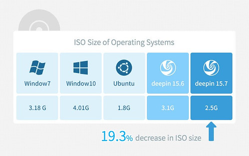 latest-deepin-linux-release-promises-to-consume-less-memory-than-ubuntu-windows-2