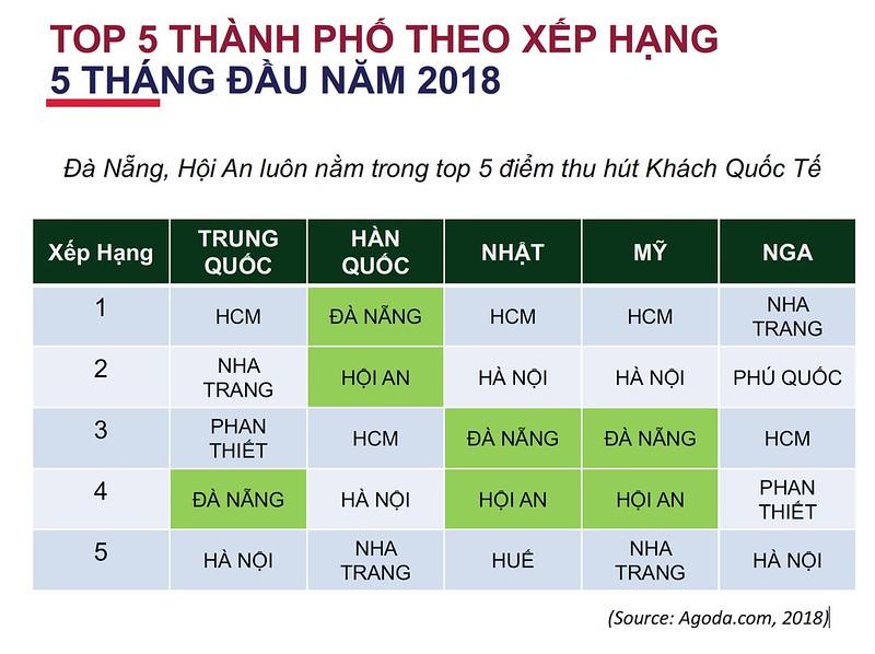 Top 5 thành phố du lịch tại Vietnam
