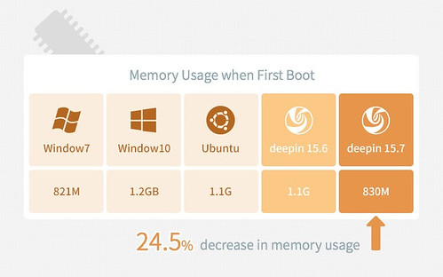 latest-deepin-linux-release-promises-to-consume-less-memory-than-ubuntu-windows-1