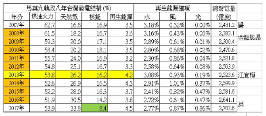 馬執政8年台灣發電結構