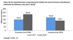 Dane Exportaciones julio 2018