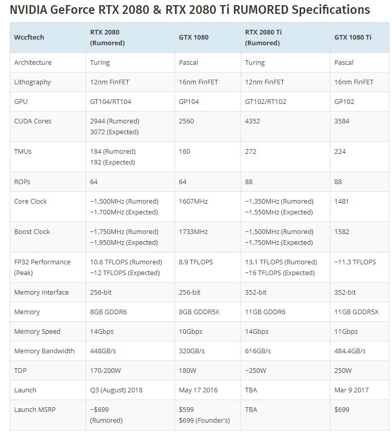 Nvidia-Specification
