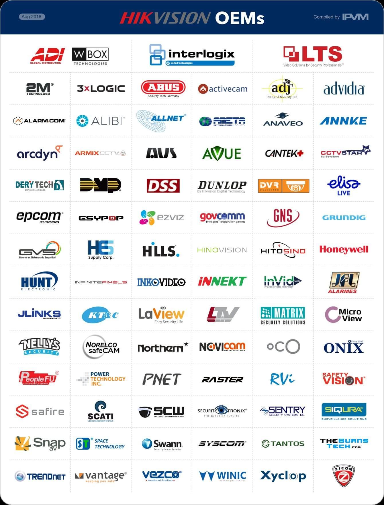 Danh sách camera OEM từ HIKVision