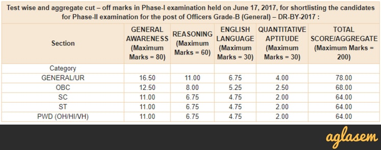 RBI Grade B Result 2018 Phase 1