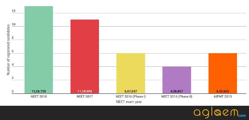 NEET Registration Statistics