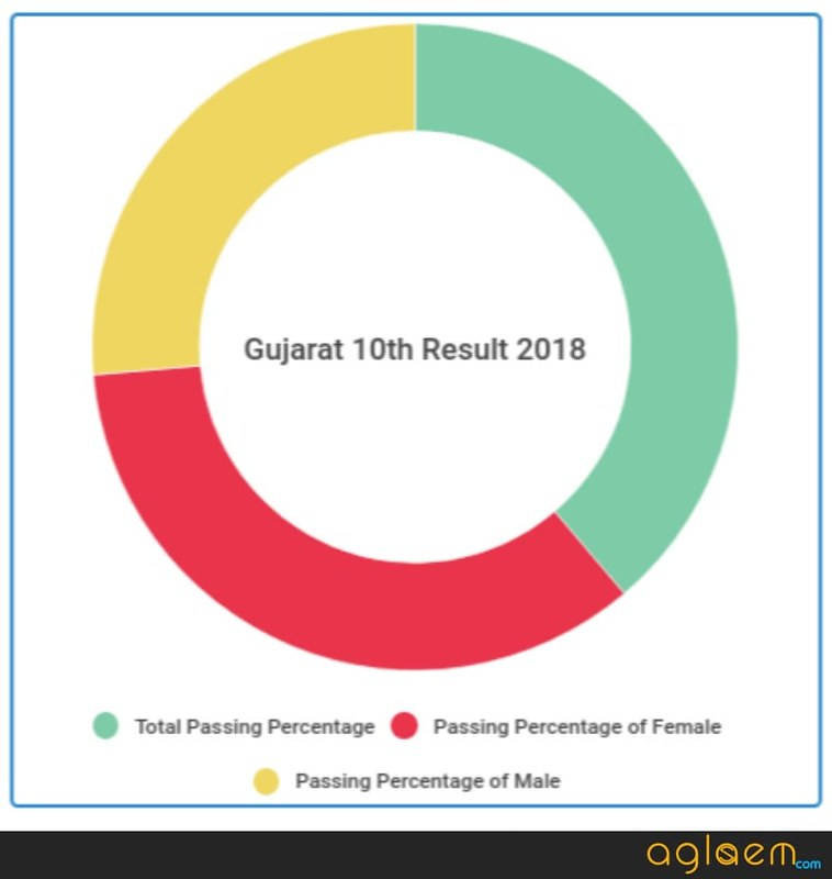 Gujarat SSC Result 2019