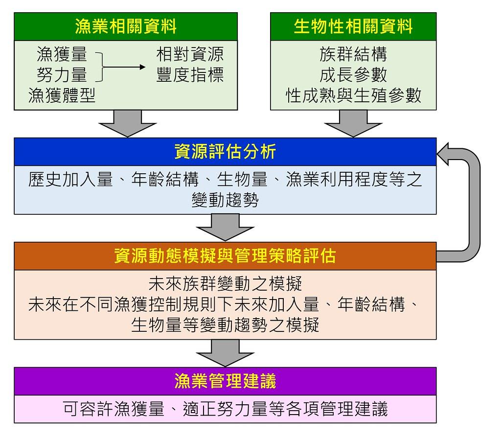 台灣東部海域鬼頭刀資源評估與管理分析之執行規劃。