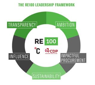 再生能源領導力框架(RE100 Leadership Framework)