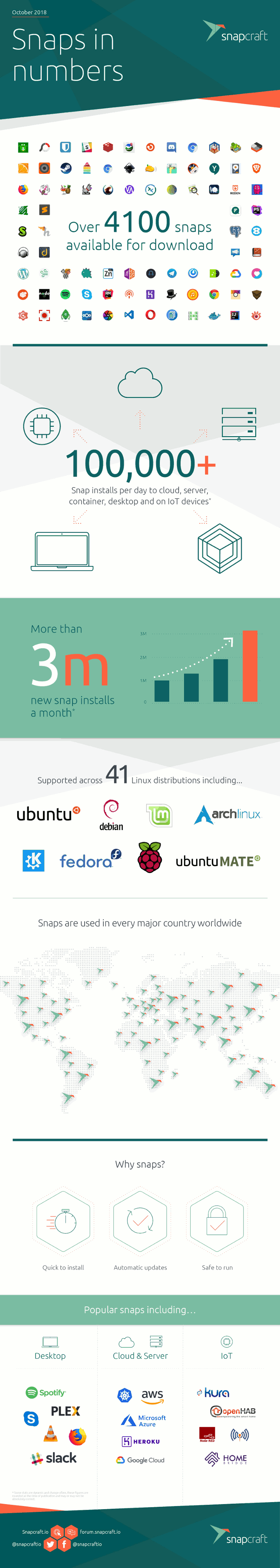 Snapcraft-Infographic-EndUser