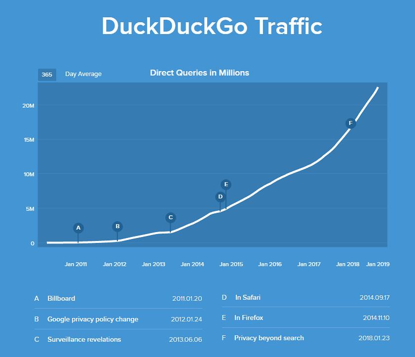 Рост DuckDuckGo