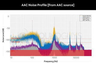AAC-Noise-from-AAC