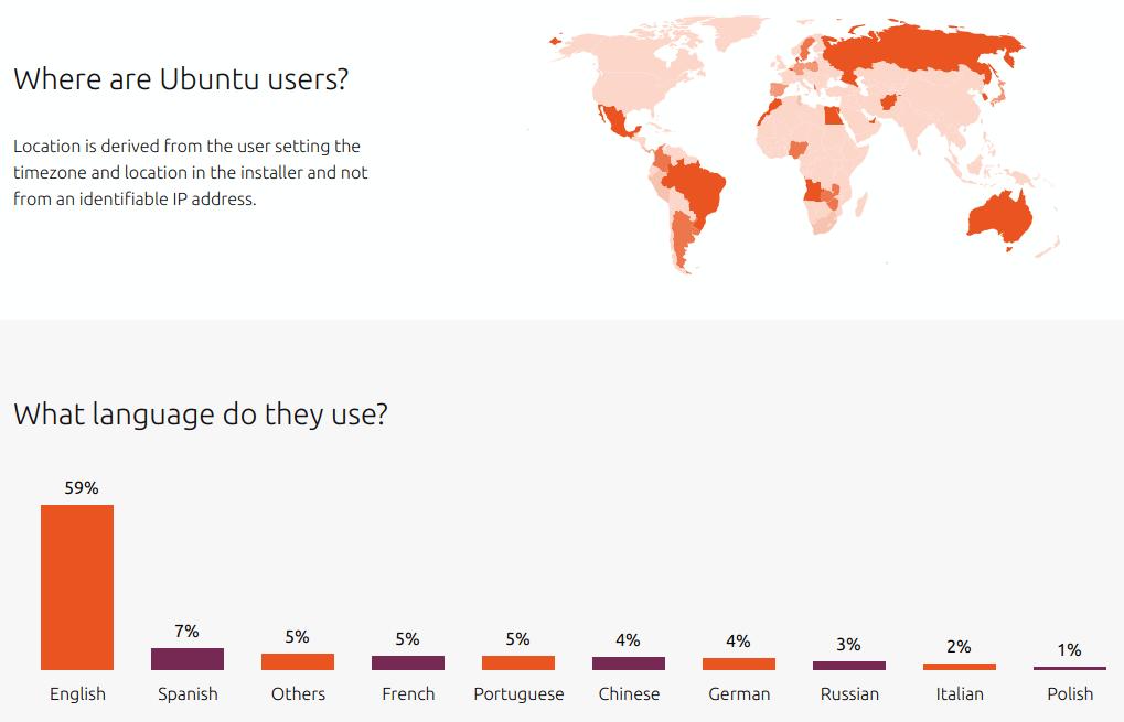 estadisticas-ubuntu