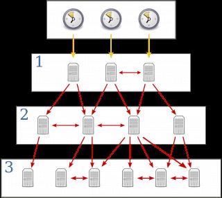 Hướng dẫn sử dụng NTP trong đầu ghi