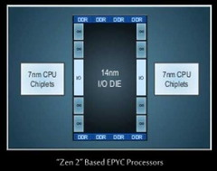 zen-2-topology