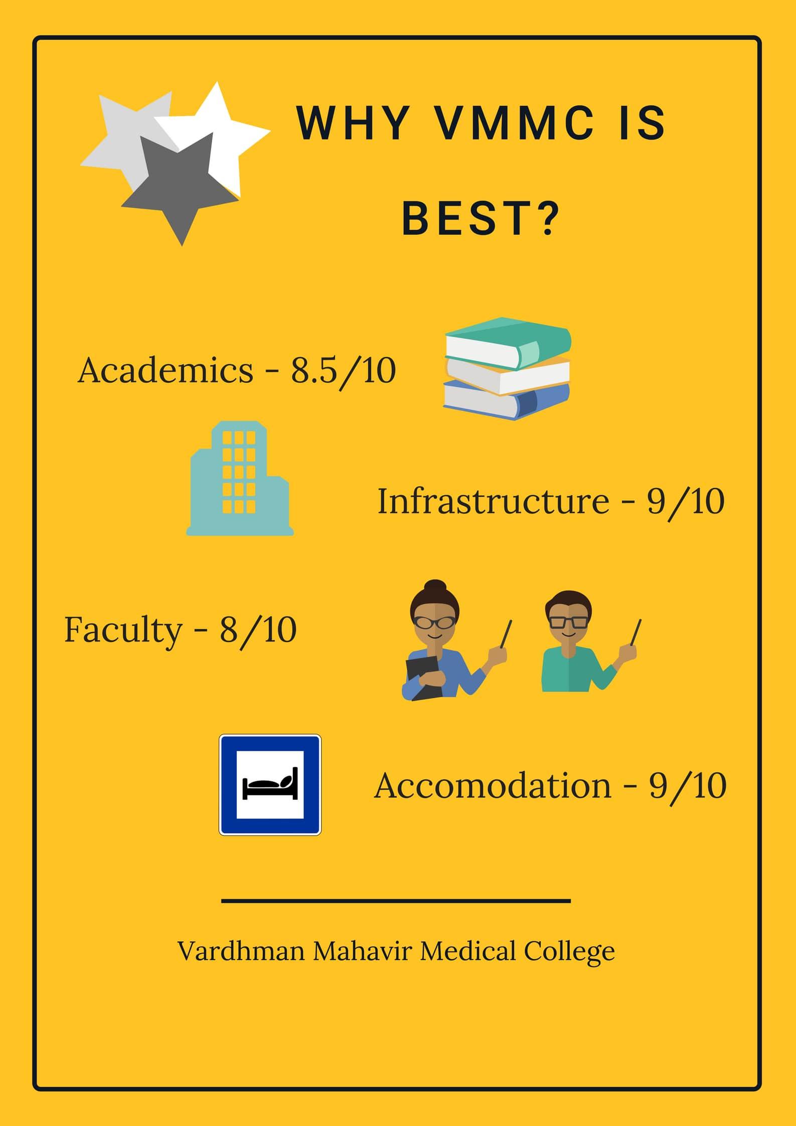 44246976614_3b72fa4ba8_o Vardhman Mahavir Medical College Application Form on