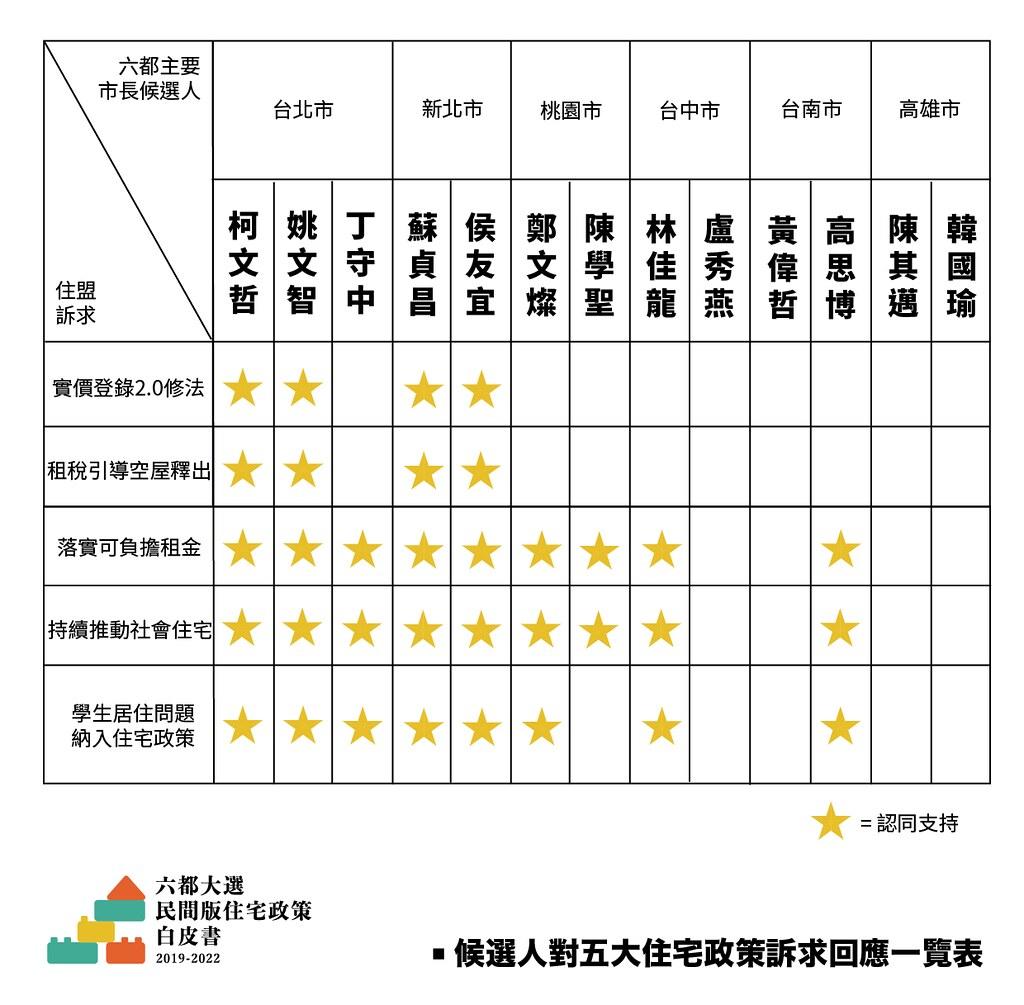 六都市長候選人住宅政策大PK,柯文哲、姚文智、蘇貞昌、侯友宜表現最佳。(社會住宅推動聯盟提供)