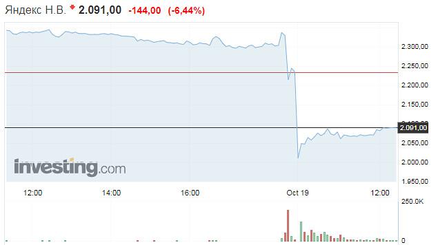 Яндекс под госконтроль. Котировки акций