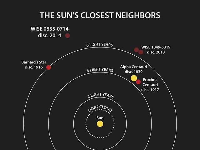 VCSE - A Naphoz legközelebbi ismert csillagok és barna törpék. A cikkben ismertetett barna törpe ezeknél messzebb van. A kép forrása: https://www.space.com/25659-coldest-brown-dwarf-near-sun-discovery.html