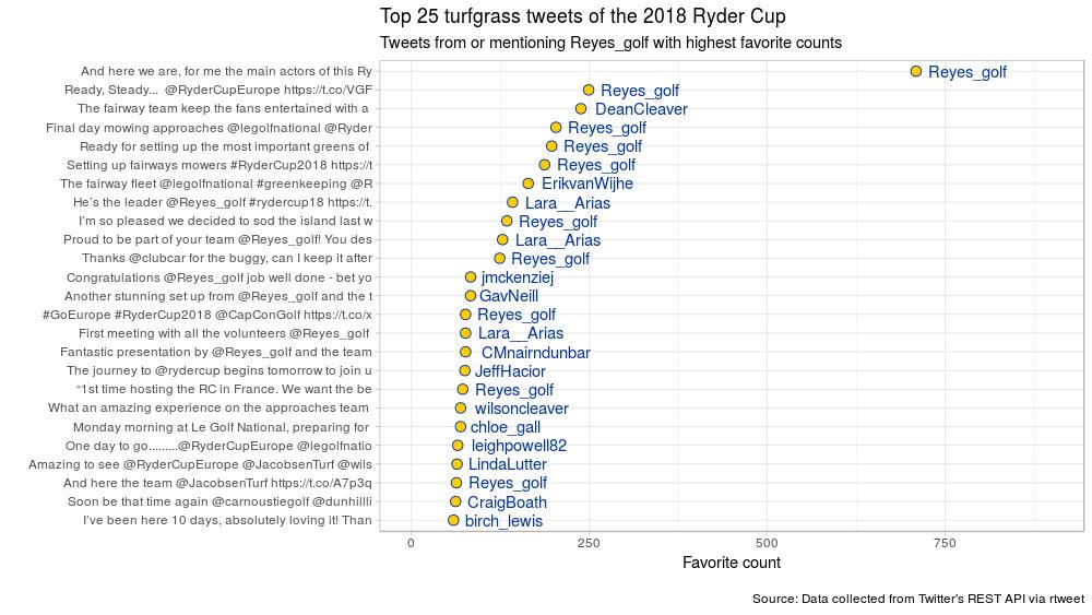 chart of top 25 tweets