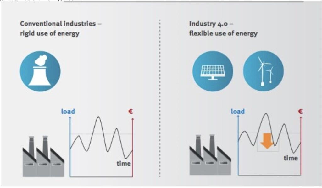 工業4.0下的彈性能源整合概念。UNIDO, 2017