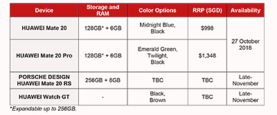 Prices & availability of the various Mate 20 Series models from Huawei.