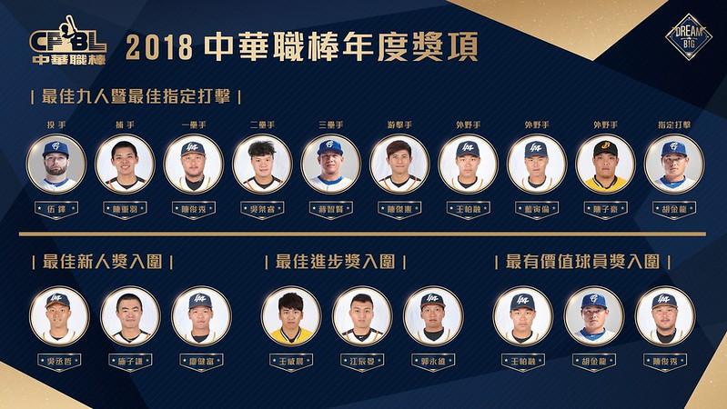 2018中職最佳9人和指定打擊名單,以及3大獎項入圍者。(中職聯盟提供)