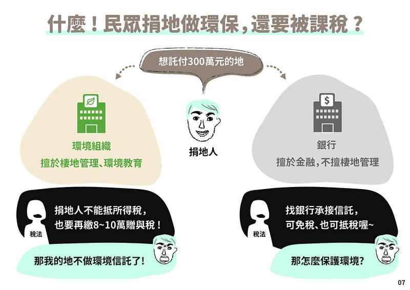環境信託修法困難1