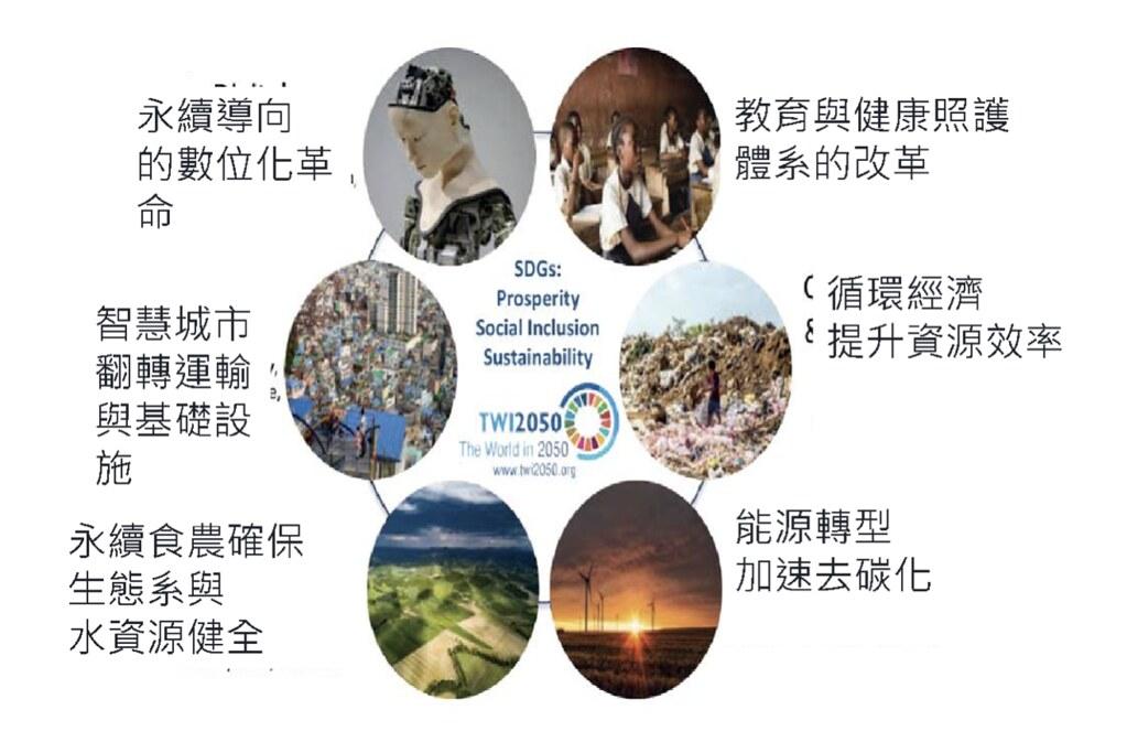 落實永續發展目標的六大關鍵轉型行動(譯自TWI2050)