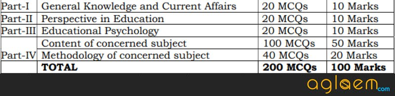 AP DSC TRT cum TET 2018 Exam Pattern
