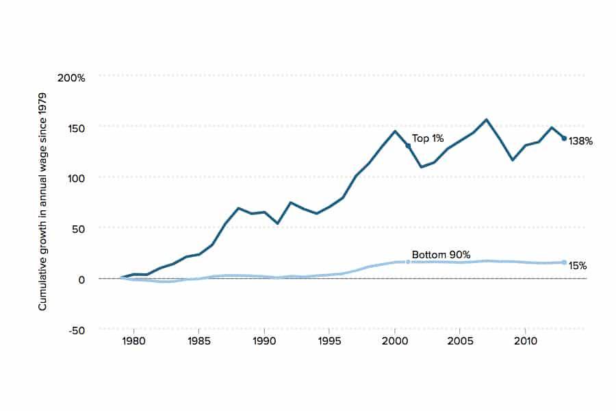 1979年以來,美國年薪的累積成長。過去30多年間,上層1%增加了138%,底層90%僅成長15%。(圖片來源:MR Online)