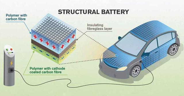 La fibra de carbono puede solucionar los problemas de los coches eléctricos