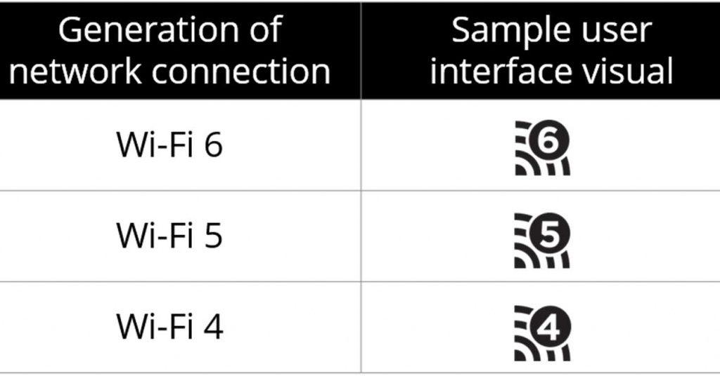 wifi-6-nombres