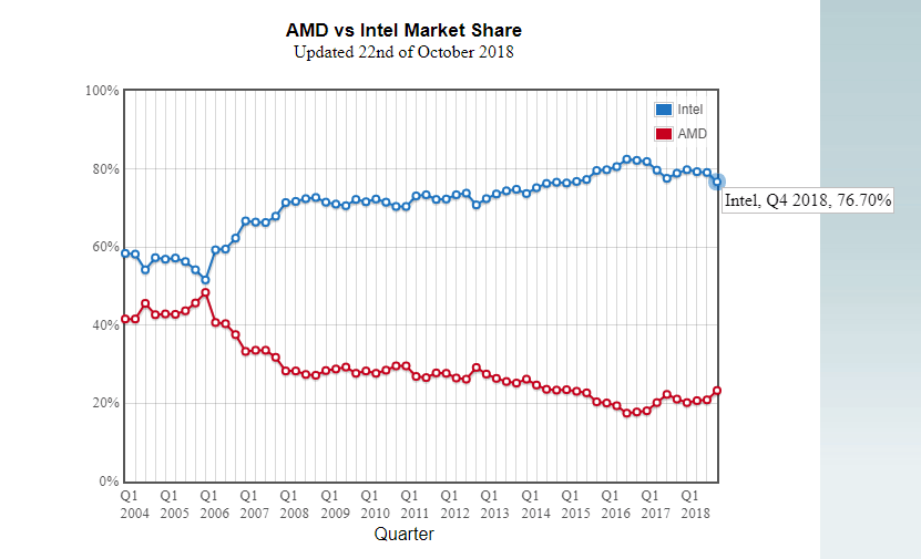 amd-intel-marketshare-q4-2018