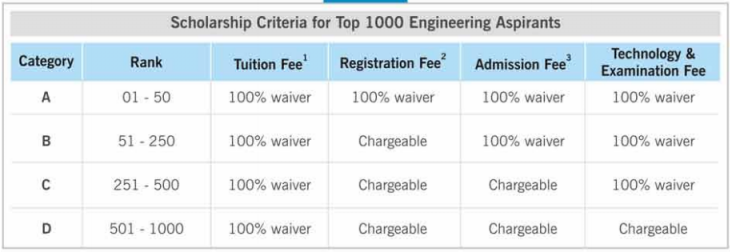 ANTHE 2018 Result Today; Top 1 to 50 Students Gets 100% Scholarship